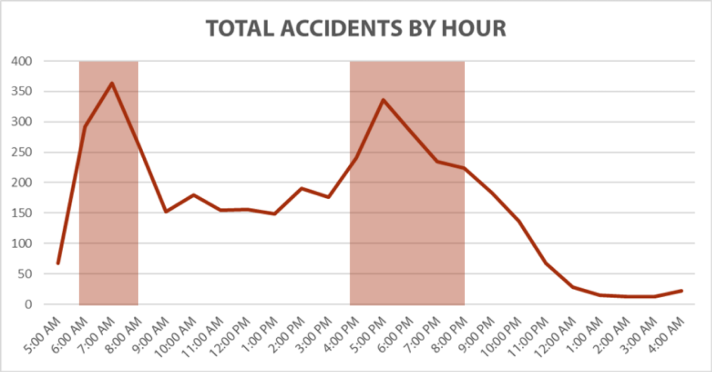 accidents by hour